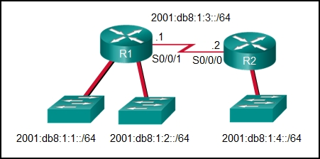 CCNA 2 v7 Modules 14 - 16: Routing Concepts and Configuration Exam Answers 24
