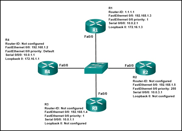 CCNA 3 v7 Modules 1 - 2: OSPF Concepts and Configuration Exam Answers 3