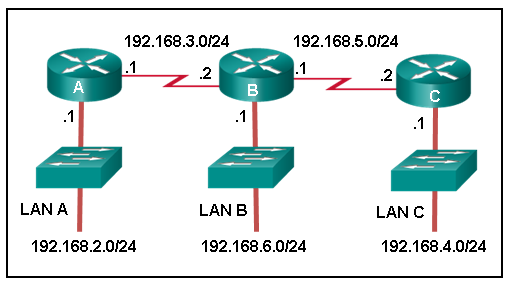 CCNA 2 v7 Modules 14 - 16: Routing Concepts and Configuration Exam Answers 2