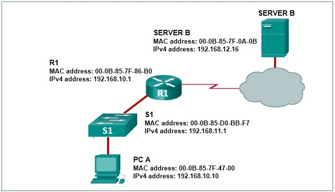 CCNA 2 v7 Modules 14 - 16: Routing Concepts and Configuration Exam Answers 20