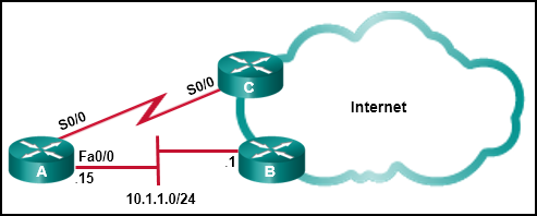 CCNA 2 v7 Modules 14 - 16: Routing Concepts and Configuration Exam Answers 3