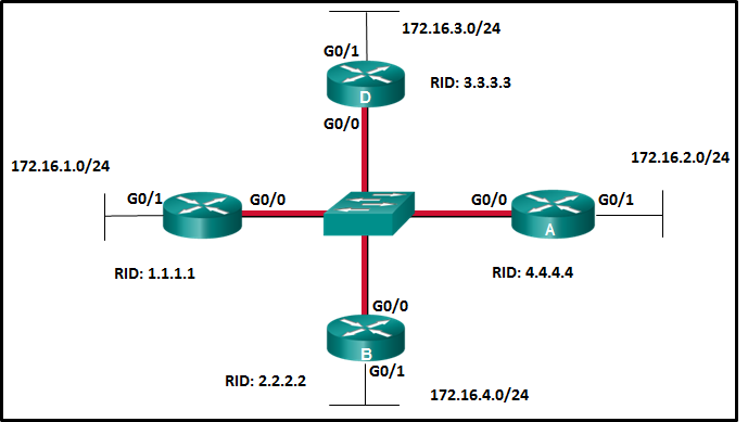 CCNA 3 v7 Modules 1 - 2: OSPF Concepts and Configuration Exam