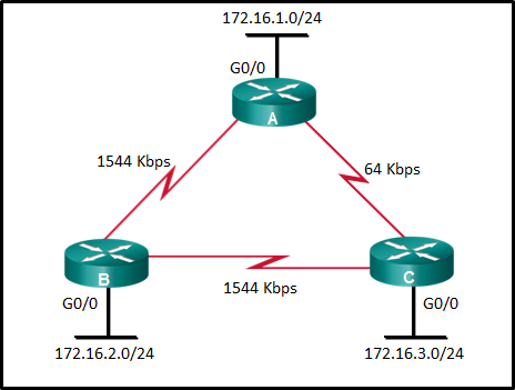 CCNA 3 v7 Modules 1 - 2: OSPF Concepts and Configuration Exam Answers 5