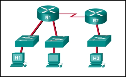 CCNA 1 v7 Modules 16 – 17: Building and Securing a Small Network - Test Online 3