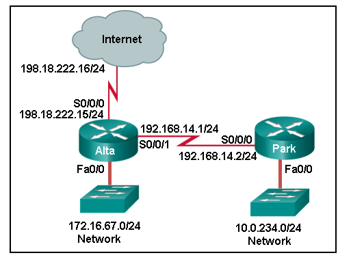 CCNA 2 v7 Modules 14 - 16: Routing Concepts and Configuration Exam Answers 7