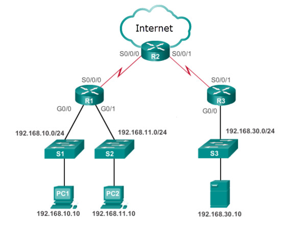 CCNA 3 v7 Modules 3 - 5: Network Security Exam Answers 14