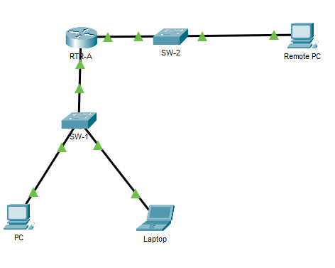 16.5.1 Packet Tracer - Secure Network Devices