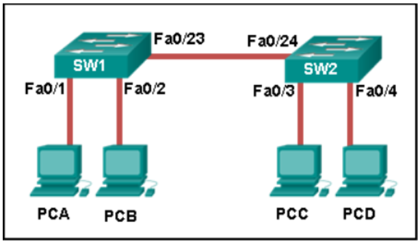 Switching, Routing, and Wireless Essentials v7.0 - SRWEv7 Practice Final Exam Answers 6
