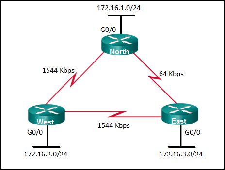 CCNA 3 v7.0 Final Exam Answers Full - Enterprise Networking, Security, and Automation 11