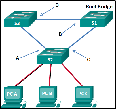 Modules 5 - 6: Redundant Networks Exam