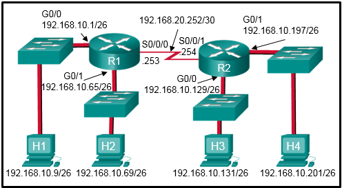 Refer to the exhibit. A network administrator has configured a standard ACL to permit only the two LAN networks attached to R1 to access the network that connects to R2 G0/1 interface, but not the G0/0 interface. When following the best practices, in what location should the standard ACL be applied? 2