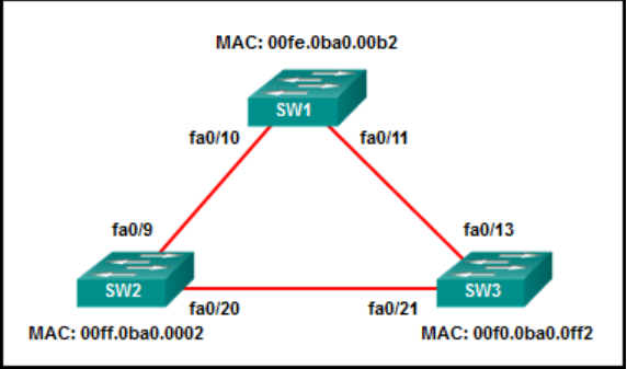 CCNA 2 v7 Switching Routing and Wireless Essentials-Version-Final-Answers-29