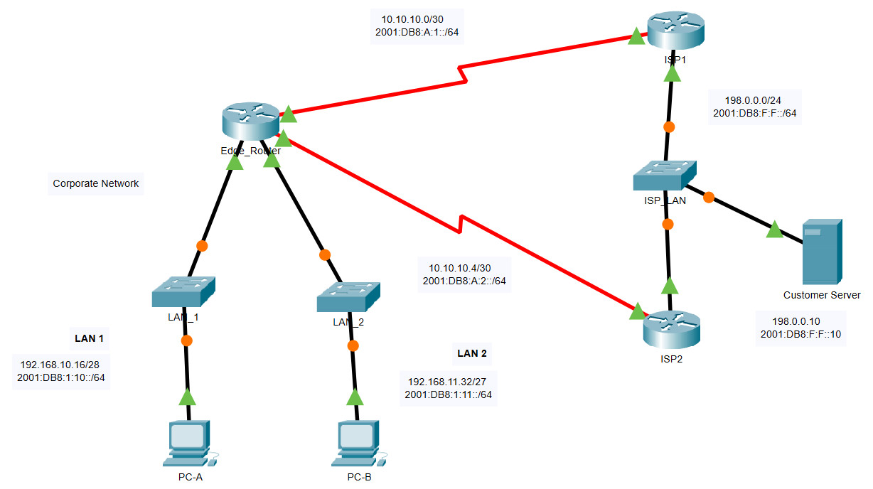15.6.1 Packet Tracer – Configure IPv4 and IPv6 Static and Default Routes – Instructions Answer 1