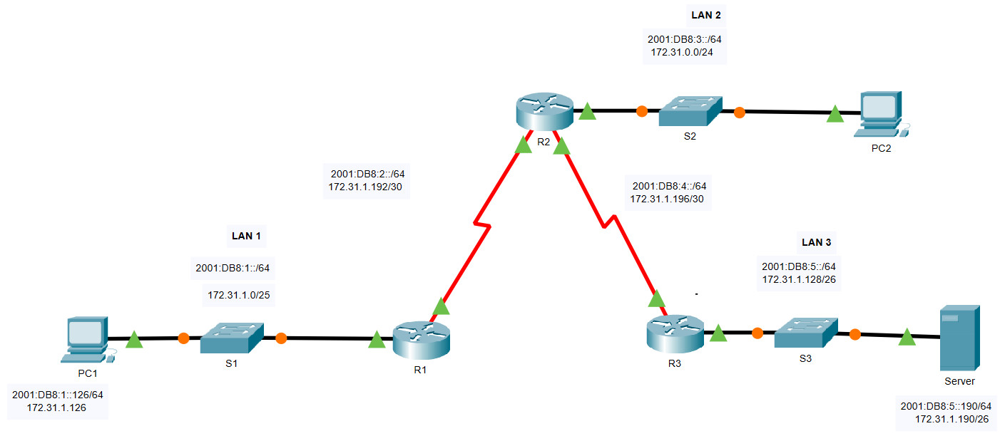 16.3.1 Packet Tracer – Troubleshoot Static and Default Routes – Instructions Answer 1