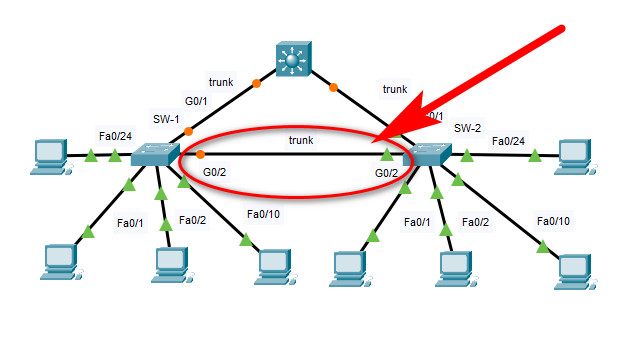11.6.1 Packet Tracer – Switch Security Configuration – Instructions Answer 2