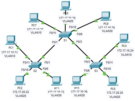 3.2.8 Packet Tracer - Investigate a VLAN Implementation (Instructions Answer) 1