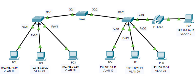 3.6.1 Packet Tracer – Implement VLANs and Trunking (Instructions Answer) 1