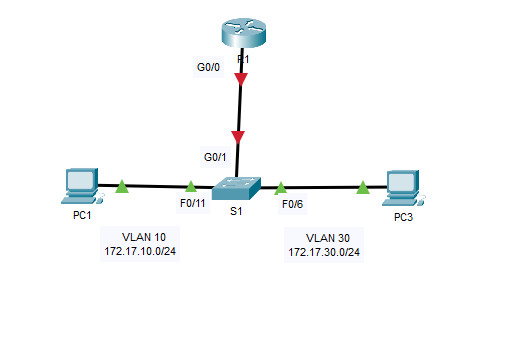 4.2.7 Packet Tracer – Configure Router-on-a-Stick Inter-VLAN Routing (Instructions Answer) 1