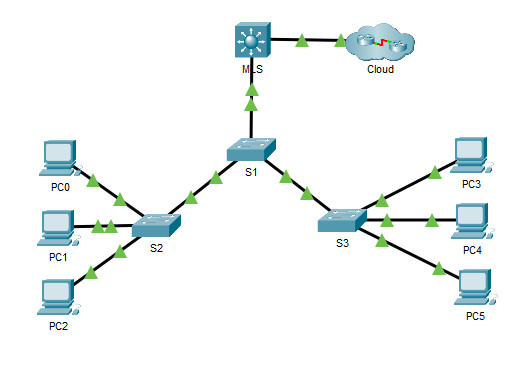 4.3.8 Packet Tracer – Configure Layer 3 Switching and Inter-VLAN Routing (Instructions Answer) 1