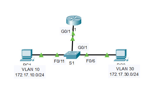 4.4.8 Packet Tracer – Troubleshoot Inter-VLAN Routing (Instructions Answer) 1