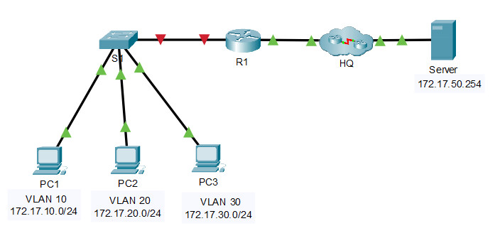 4.5.1 Packet Tracer – Inter-VLAN Routing Challenge (Instructions Answer) 1