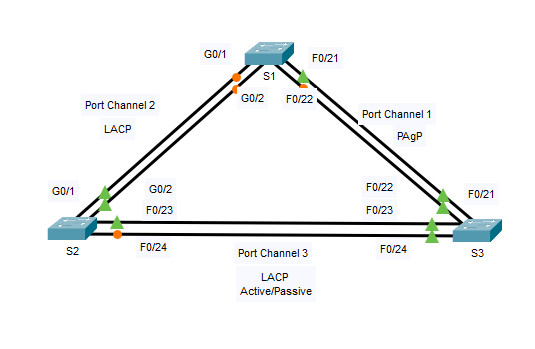 6.2.4 Packet Tracer – Configure EtherChannel (Instructions Answer) 1