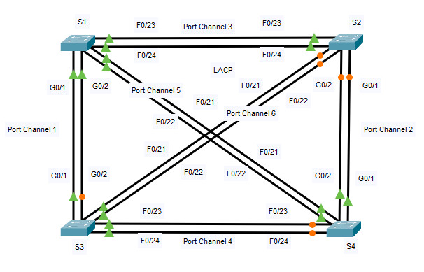 6.3.4 Packet Tracer – Troubleshoot EtherChannel (Instructions Answer) 1