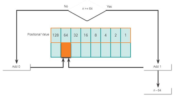 CCNA 1 v7.0 Curriculum: Module 5 - Number Systems 4