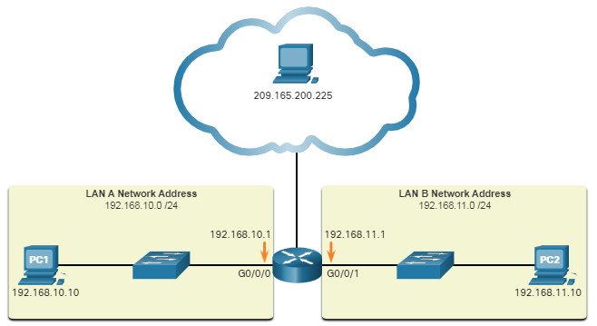 CCNA 1 v7.0 Curriculum: Module 5 - Number Systems 2