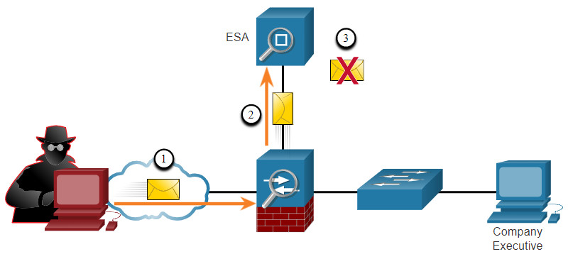 CCNA 3 v7.0 Curriculum: Module 3 - Network Security Concepts 84