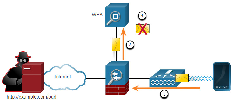 CCNA 3 v7.0 Curriculum: Module 3 - Network Security Concepts 85