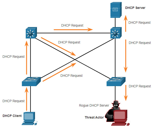 CCNA 3 v7.0 Curriculum: Module 3 - Network Security Concepts 78