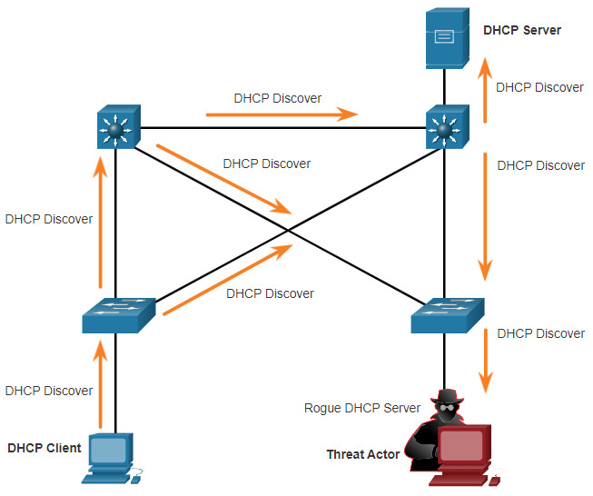 CCNA 3 v7.0 Curriculum: Module 3 - Network Security Concepts 76
