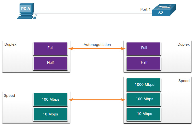 CCNA 2 v7.0 Curriculum: Module 2 - Switching Concepts 9