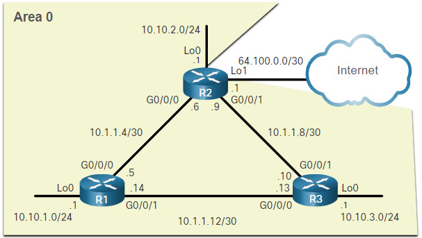 CCNA 3 v7.0 Curriculum: Module 2 - Single-Area OSPFv2 Configuration 28