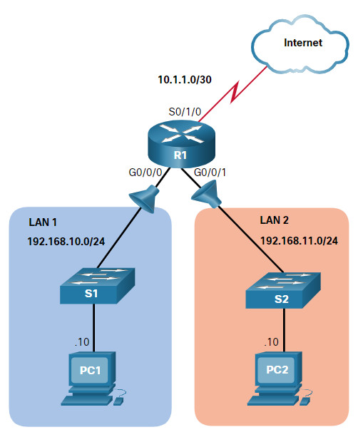 CCNA 3 v7.0 Curriculum: Module 5 - ACLs for IPv4 Configuration 17