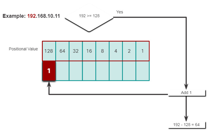 CCNA 1 v7.0 Curriculum: Module 5 - Number Systems 11
