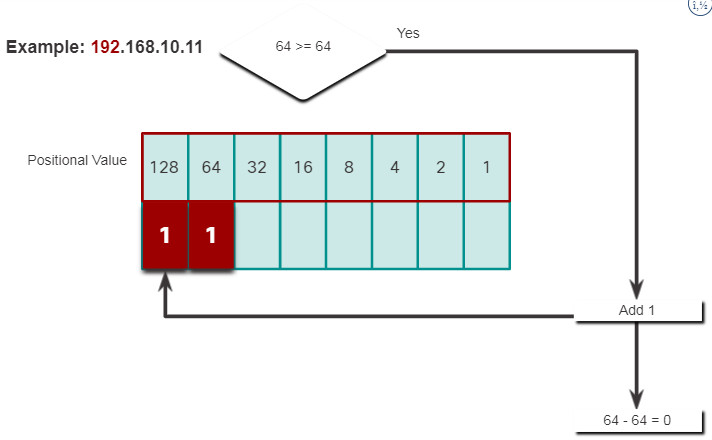 CCNA 1 v7.0 Curriculum: Module 5 - Number Systems 12