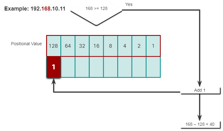 CCNA 1 v7.0 Curriculum: Module 5 - Number Systems 14