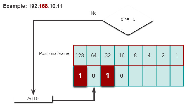 CCNA 1 v7.0 Curriculum: Module 5 - Number Systems 17