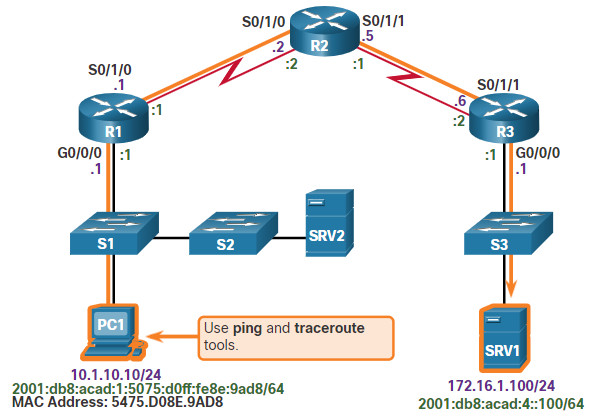 CCNA 3 v7.0 Curriculum: Module 12 - Network Troubleshooting 65