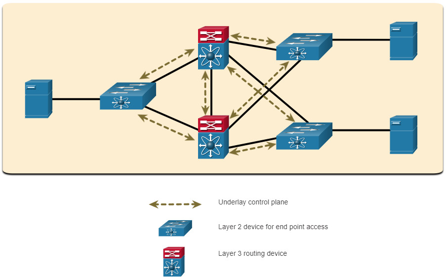 CCNA 3 v7.0 Curriculum: Module 14 - Network Automation 44