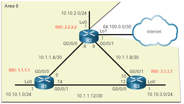 CCNA 3 v7.0 Curriculum: Module 2 - Single-Area OSPFv2 Configuration 25