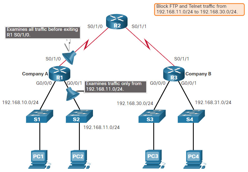 CCNA 3 v7.0 Curriculum: Module 4 - ACL Concepts 14
