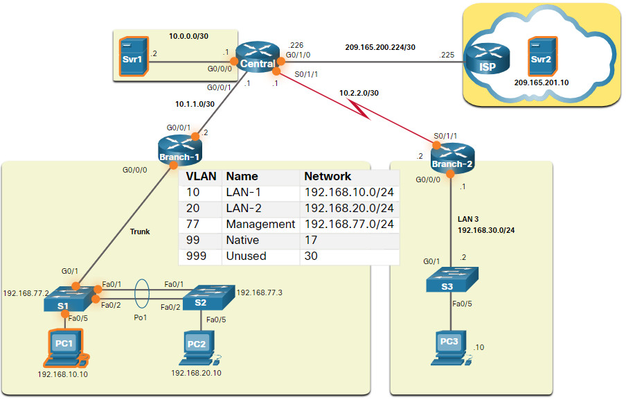 CCNA 3 v7.0 Curriculum: Module 12 - Network Troubleshooting 42
