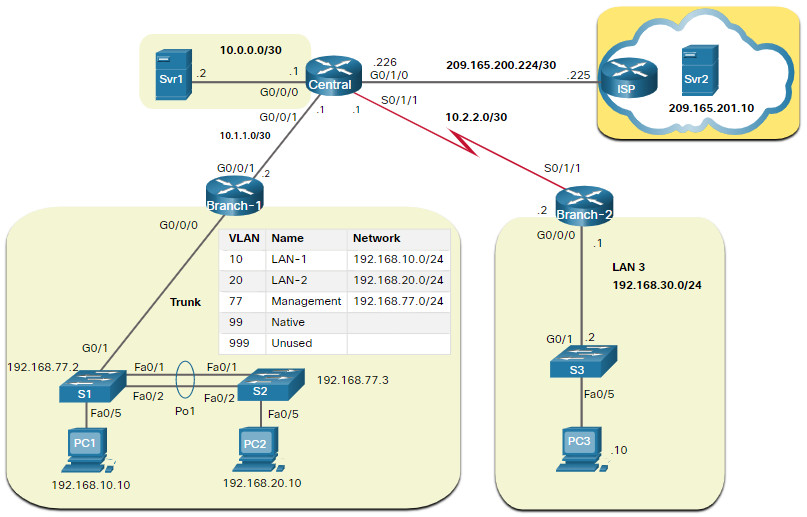 CCNA 3 v7.0 Curriculum: Module 12 - Network Troubleshooting 37