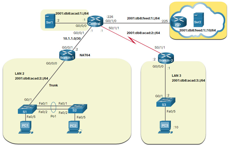CCNA 3 v7.0 Curriculum: Module 12 - Network Troubleshooting 38