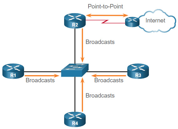 CCNA 3 v7.0 Curriculum: Module 2 - Single-Area OSPFv2 Configuration 30