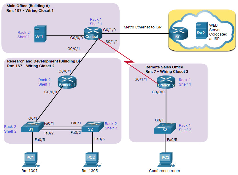 CCNA 3 v7.0 Curriculum: Module 12 - Network Troubleshooting 36