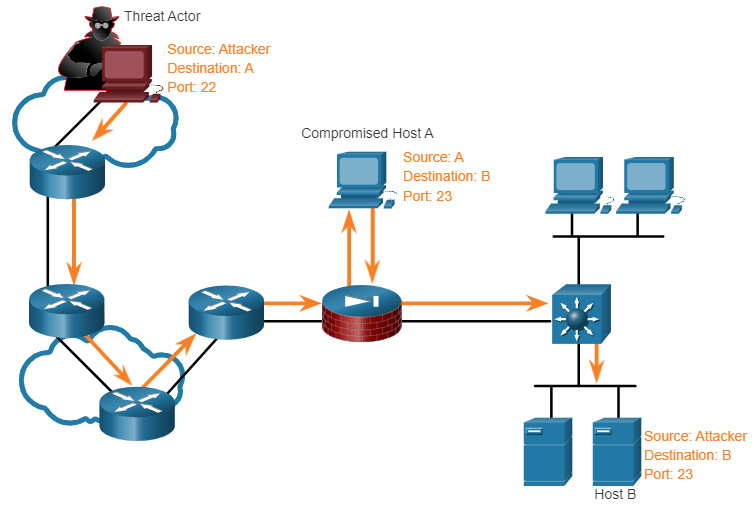 CCNA 3 v7.0 Curriculum: Module 3 - Network Security Concepts 57